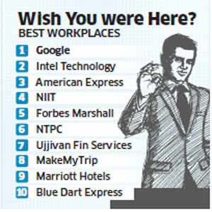 Google voted best workplace in India, followed by Intel and American