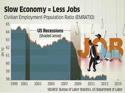 Ben's Taper & India's Economy: Wait for Recovery Got Longer