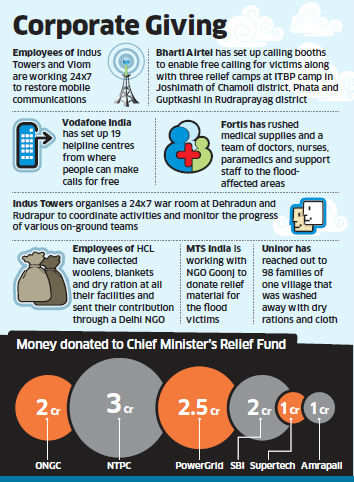 India Inc lends a helping hand to Uttarakhand victims
