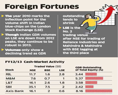 Indian blue chips a big hit on London Stock Exchange