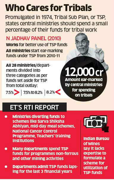 Tribal funds diverted, most ministries guilty: shows RTI filed by ET