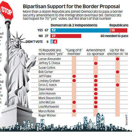 India Inc may like changes promised by new US immigration bill in long run