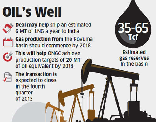 Oil India, OVL agree to buy stake in Mozambique gas field for $2.47 billion