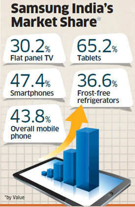 Samsung bets on new launches to stay on top in India