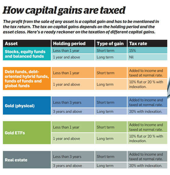 How capital gains are taxed