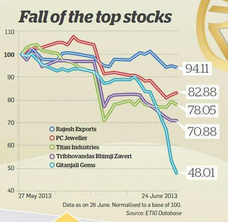 Fall of he top stocks