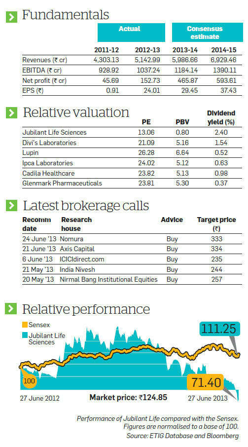 Jubilant Life is likely to do well in future on new launches, changes in pricing