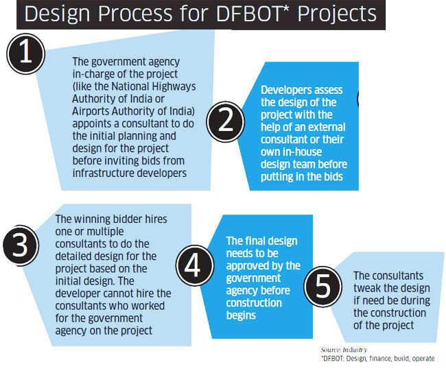 Infrastructure jam: Project design can help companies cut
