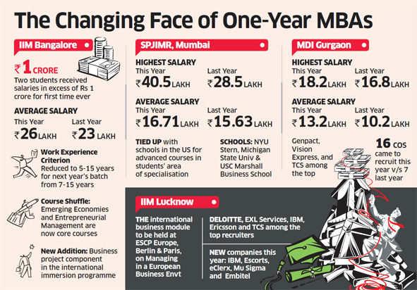 Crore-plus salaries make their debut at IIM Bangalore's executive
