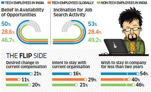 Tech employees in India upbeat about job prospects