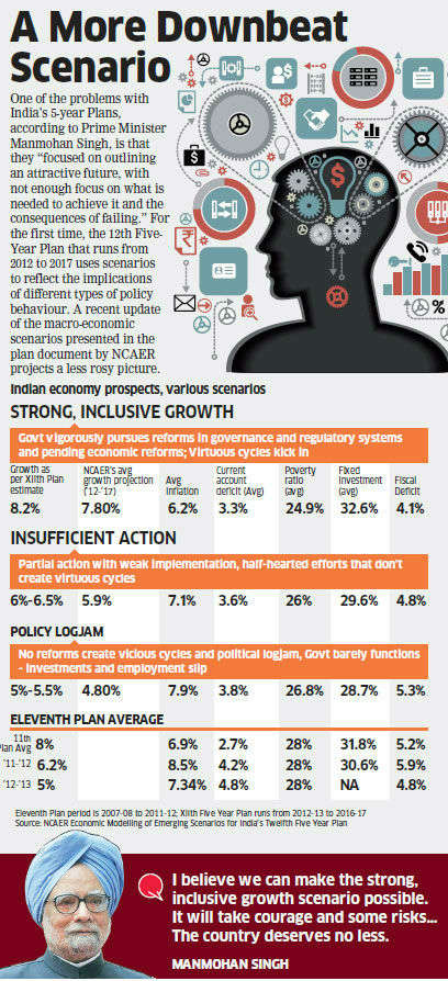 what is five year plan in india