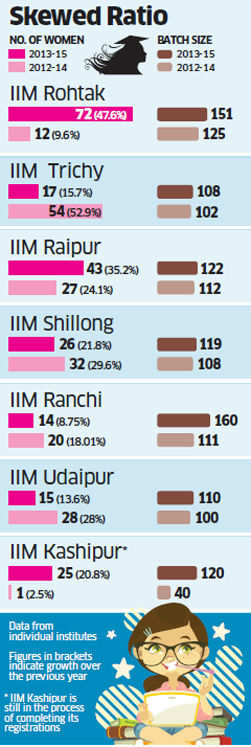 Newer IIMs have dissapointing gender diversity, percentage of women drops at Tiruchirapalli, Ranchi, Shillong and Udaipur campuses