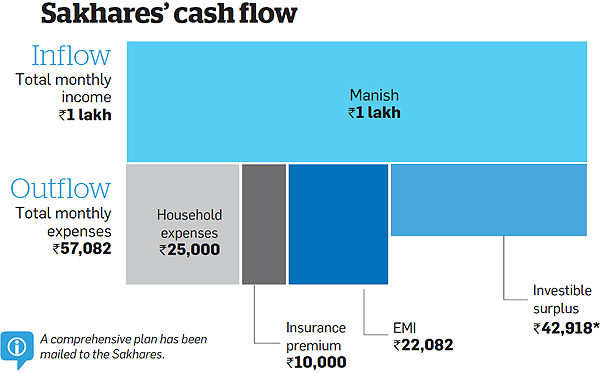 Ample time, high income to push through Sakhare's financial goals