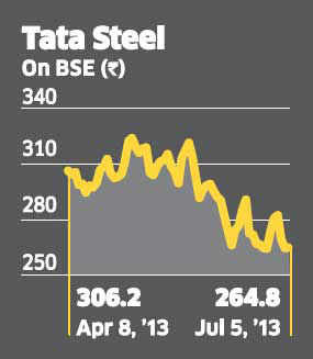 For investors, it may well be tempting to buy into a Tata group stock which has corrected by 40% in the last six months and is trading at below its book value.