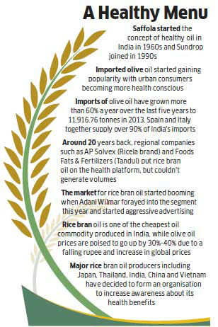 Cooking oil marketers pitching for rice bran oil as a cheaper alternative as olive oil prices rise