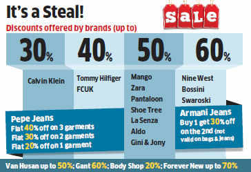 Sales in the first three days rose 20-40% from last year's discount season for most brands as deep discounts brought consumers out in full force.
