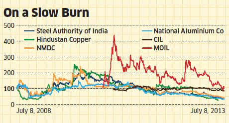 PSU metal, mining stocks on a downward spiral