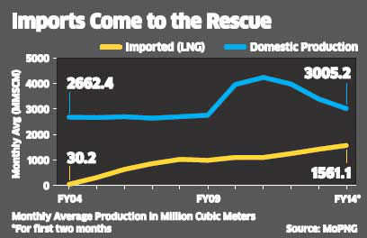 Natural gas industry near-term outlook grim on low availability
