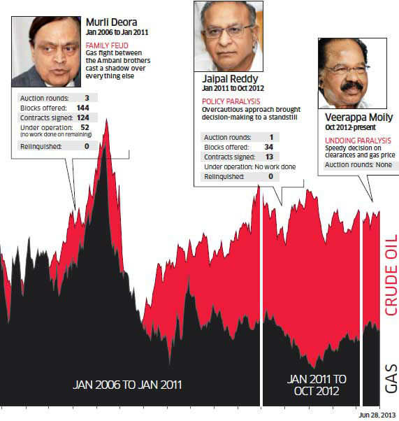 Where India went wrong in its gas pricing policies