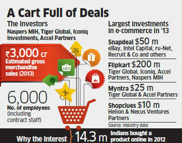 Flipkart raises $200 million in single-largest round of funding in Indian e-commerce space