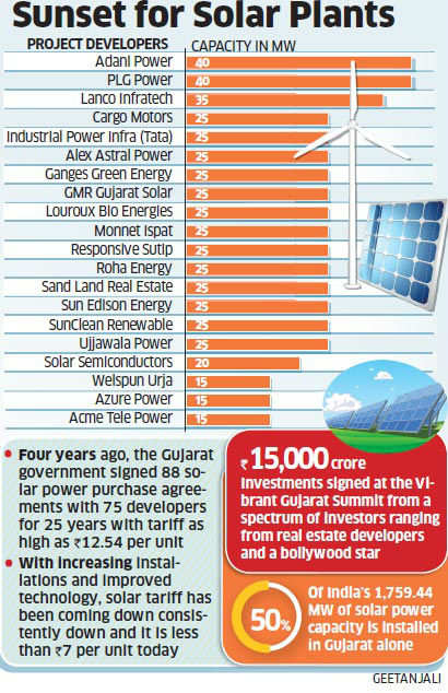 After rolling out red carpet for investments, the state govt plans to back out of high tariffs contracted for nearly 1,000 MW of solar plants.