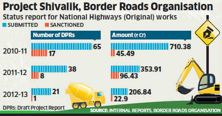 BRO-Roads Ministry tussle hits Uttarakhand projects