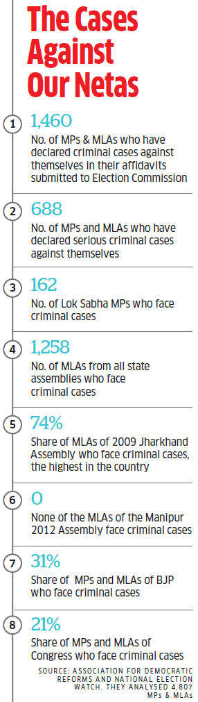 SC's rulings to keep criminals out may trigger vendetta politics