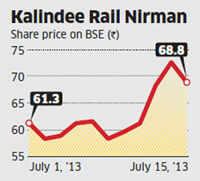 Kalindee Rail Nirman slips amid takeover battle, uncertainity over share offer