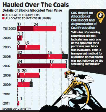 Coal Ministry struggles to find missing information required by court