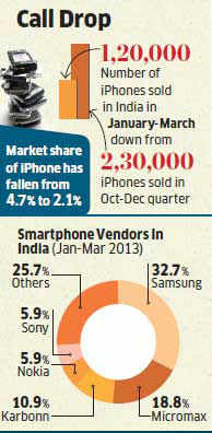 Marketing blitz, discounts fail to sustain Apple iPhone sales in India