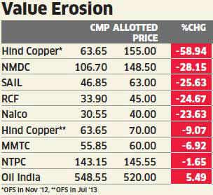 PSU divestment: Govt leaves investors poorer by Rs 2 lakh crore