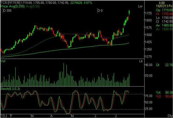Charting Technicals: TCS looks poised to hit Rs 1800-2000 levels