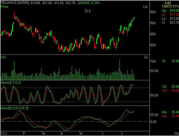 Charting Technicals: RIL poised to rally up to Rs 1100-1200 in long term