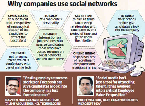 Companies use social network sites like Facebook, Twitter to hire potential candidates