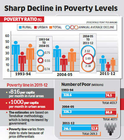 Now, only 22 per cent Indians below poverty line: Planning Commission