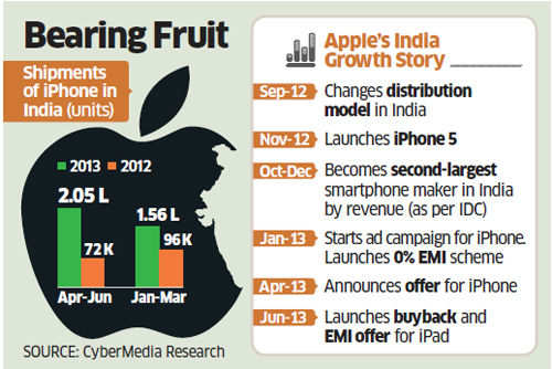 Apple iPhone sales record 400% growth, Tim Cook acknowledges India's importance