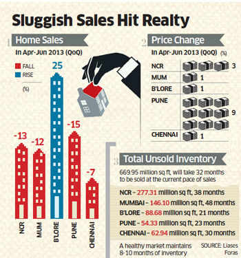 New home sales fall in Delhi NCR, Pune, Chennai, Mumbai; sales picked up in Bangalore