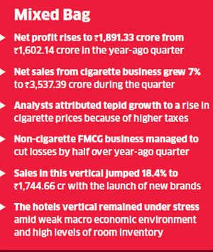ITC Q1 net profit up 18% at Rs 1891.33 crore