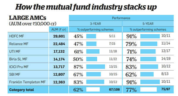 How the mutual fund industry stacks up