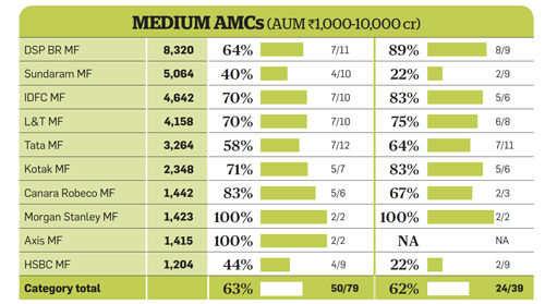Medium AMCs