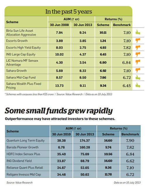 Small funds grew rapidly