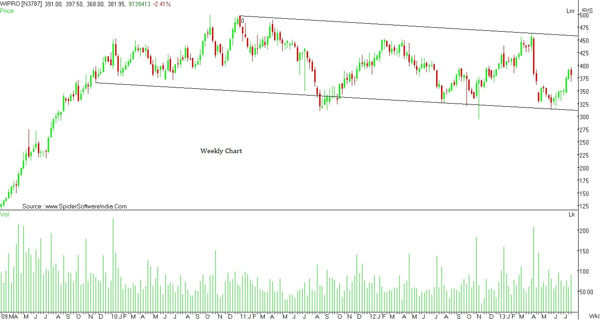 Charting Technicals: Investors can expect a multi-year bull run in Wipro