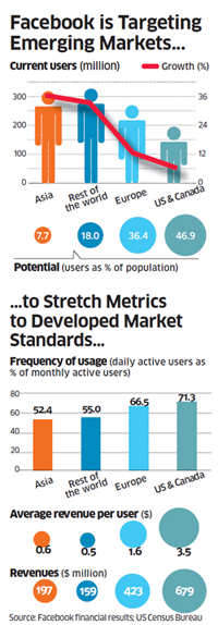 With growing internet penetration and data usage, India is Facebook's new lab