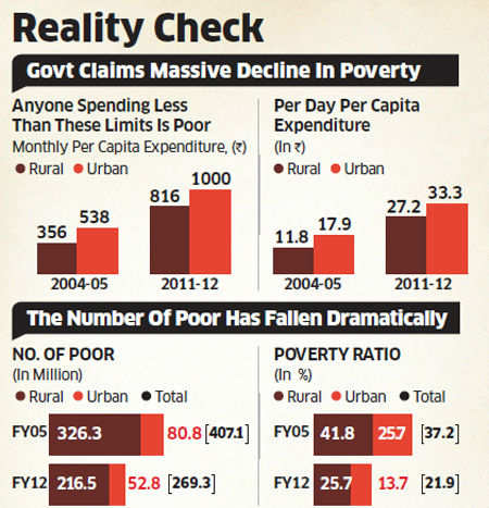 Poverty line low, need to revisit methodology, says Montek Singh Ahluwalia