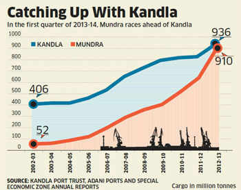 How Mundra overtook Kandla to become largest port by tonnage