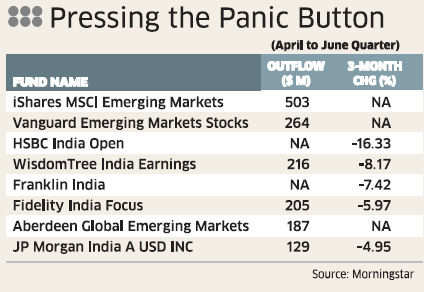 Rupee depreciation: Global funds sell Indian equities worth