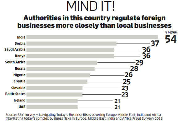 MNCs find it tough to do business in India due to corruption and uncertain laws
