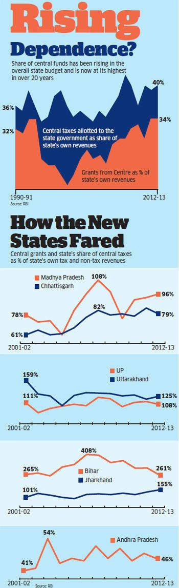 Carving out Telangana: New states may not mean good economic governance