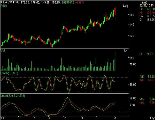 Charting Technicals: Idea Cellular takes a call in a bearish market, returns 100% in a year