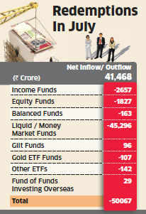 Liquid funds lose Rs 45,300 crore in July after RBI tightens tap